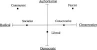 Political_spectrum_Eysenck.png