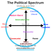 The Political Spectrum.png